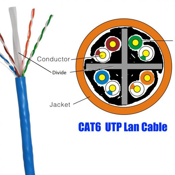 UTP-Cat6