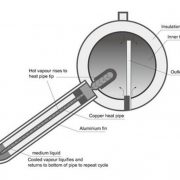 heat pipe kolektor 1